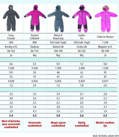 48699d02 Flyverdragter til børn – bedst i test